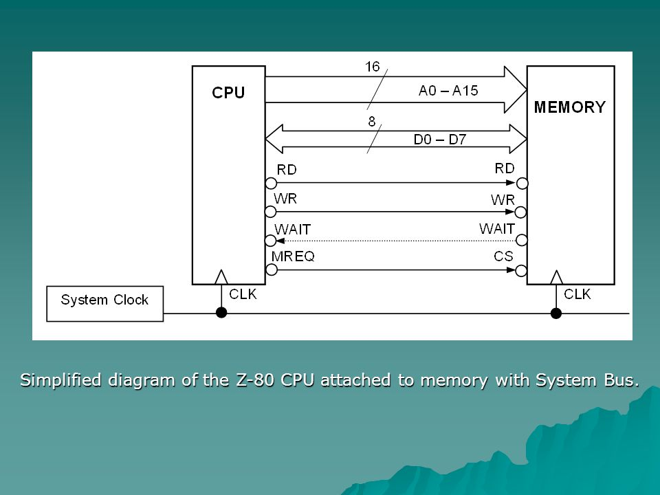 Simplified diagram of the Z-80 CPU attached to memory with System Bus.