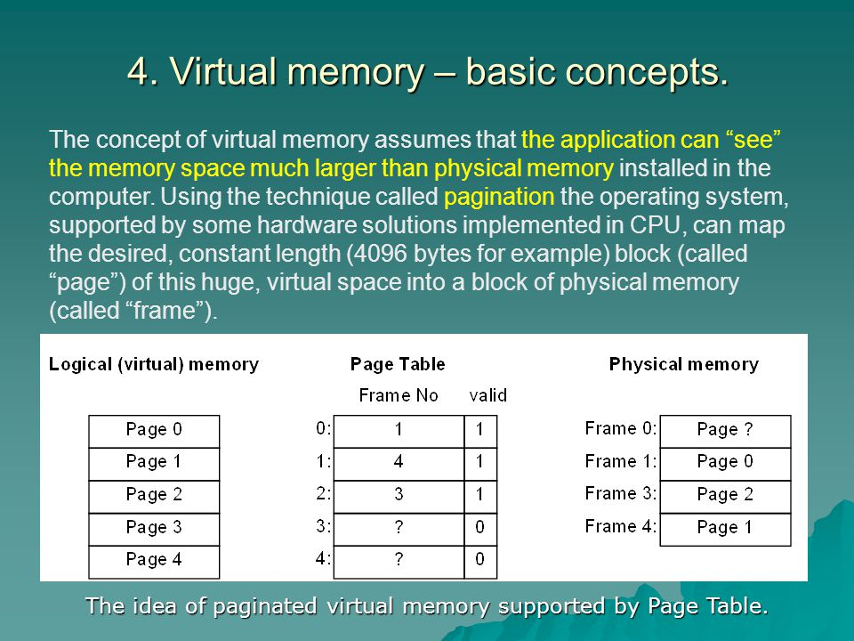 The idea of paginated virtual memory supported by Page Table.