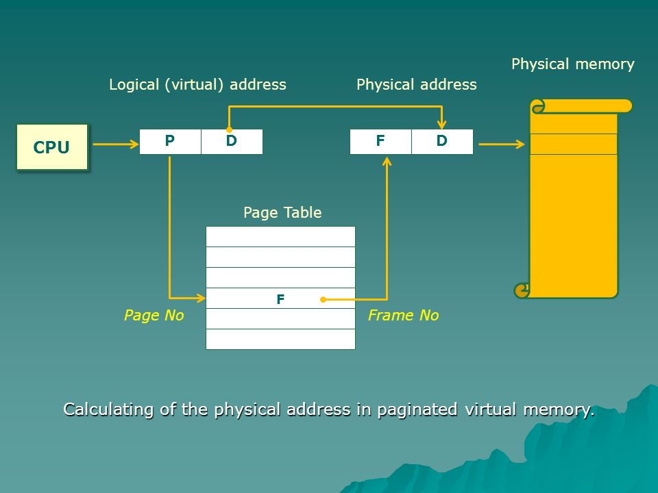 Calculating of the physical address in paginated virtual memory.