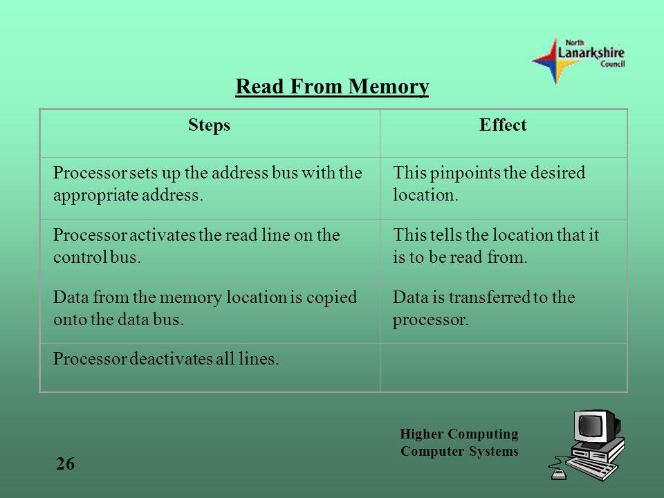 Read From Memory Steps Effect