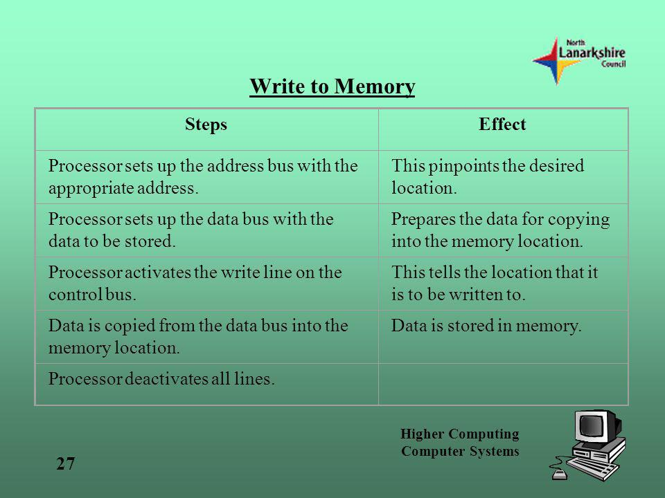 Write to Memory Steps Effect