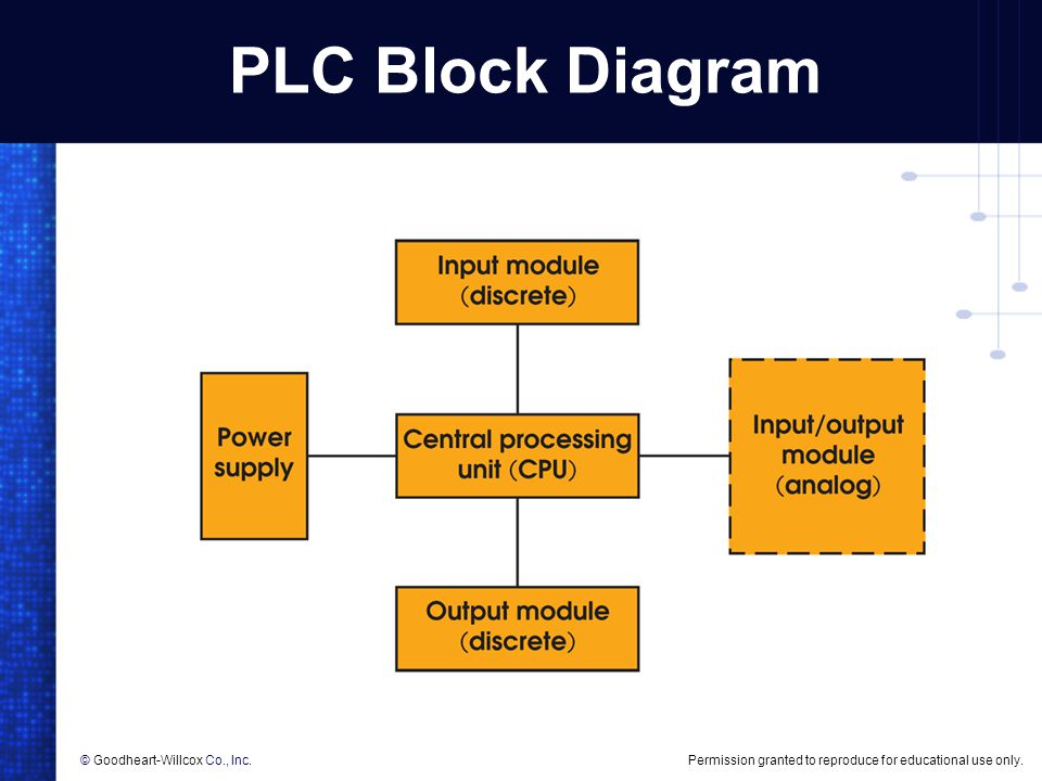 programmable logic controller (plc) overview - ppt download, Wiring block