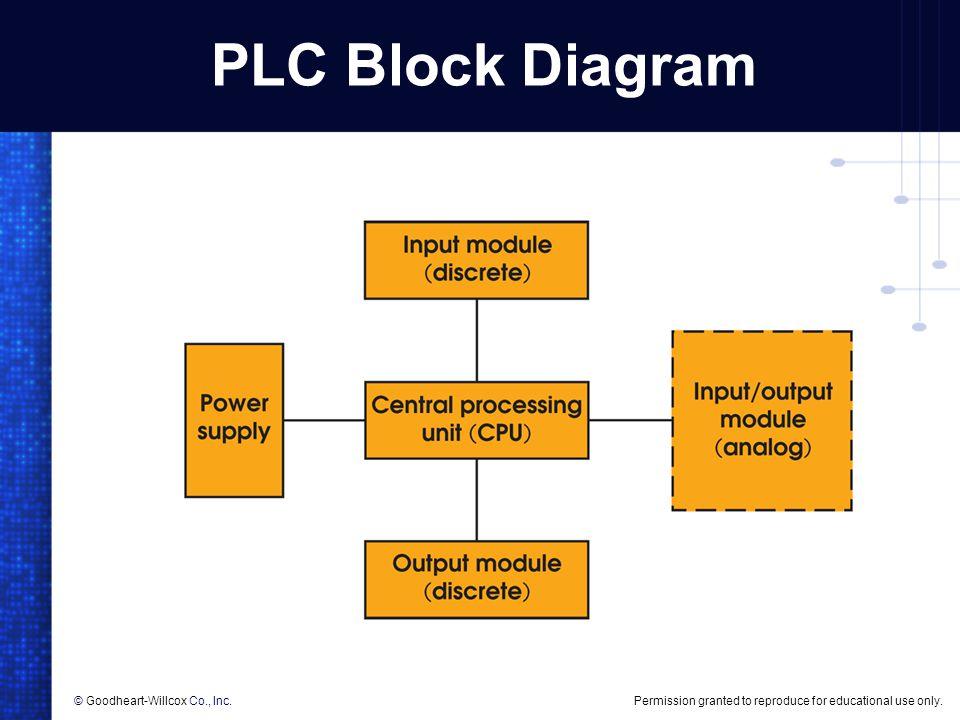 PLC Block Diagram © Goodheart-Willcox Co., Inc.