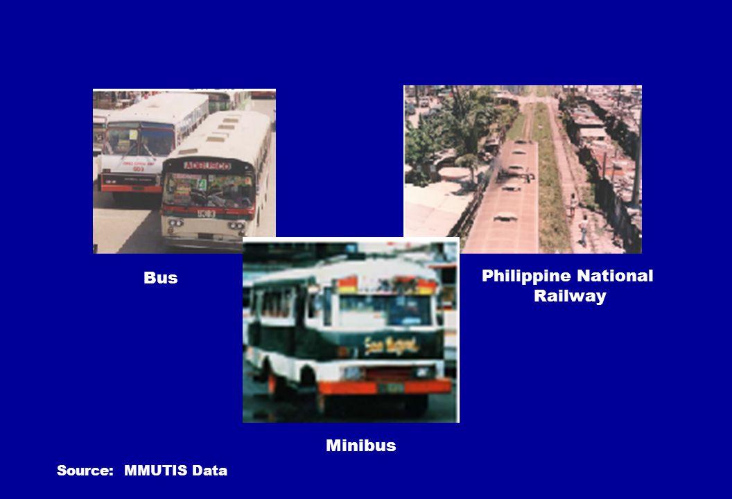 Bus Philippine National Railway Minibus Source: MMUTIS Data