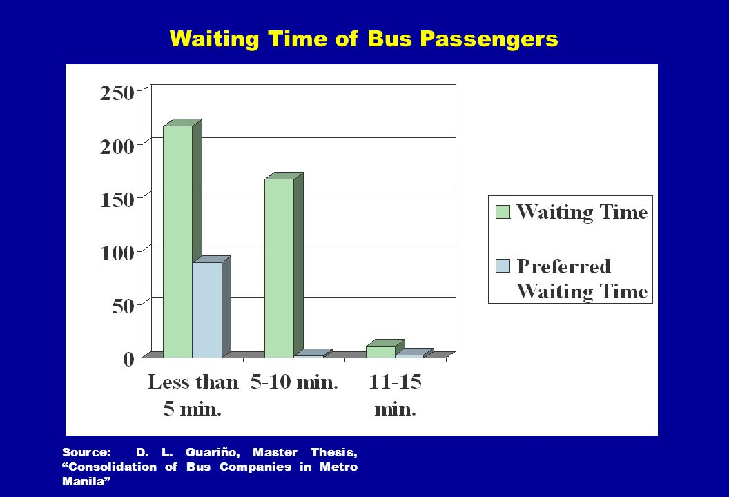 Waiting Time of Bus Passengers