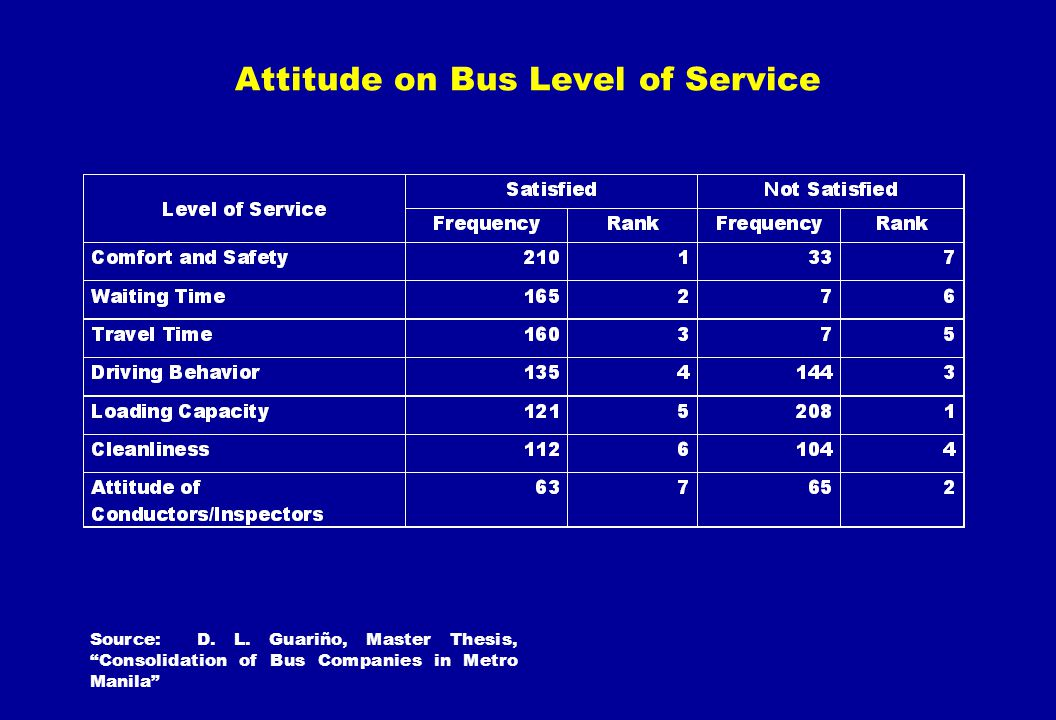 Attitude on Bus Level of Service