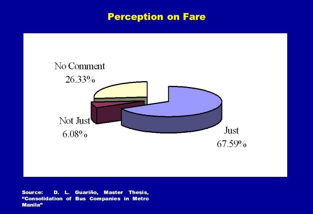 Perception on Fare Source: D. L.