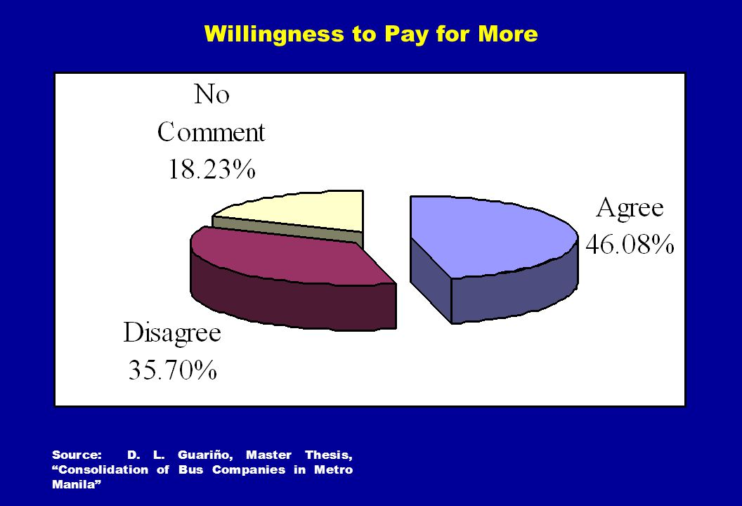 Willingness to Pay for More