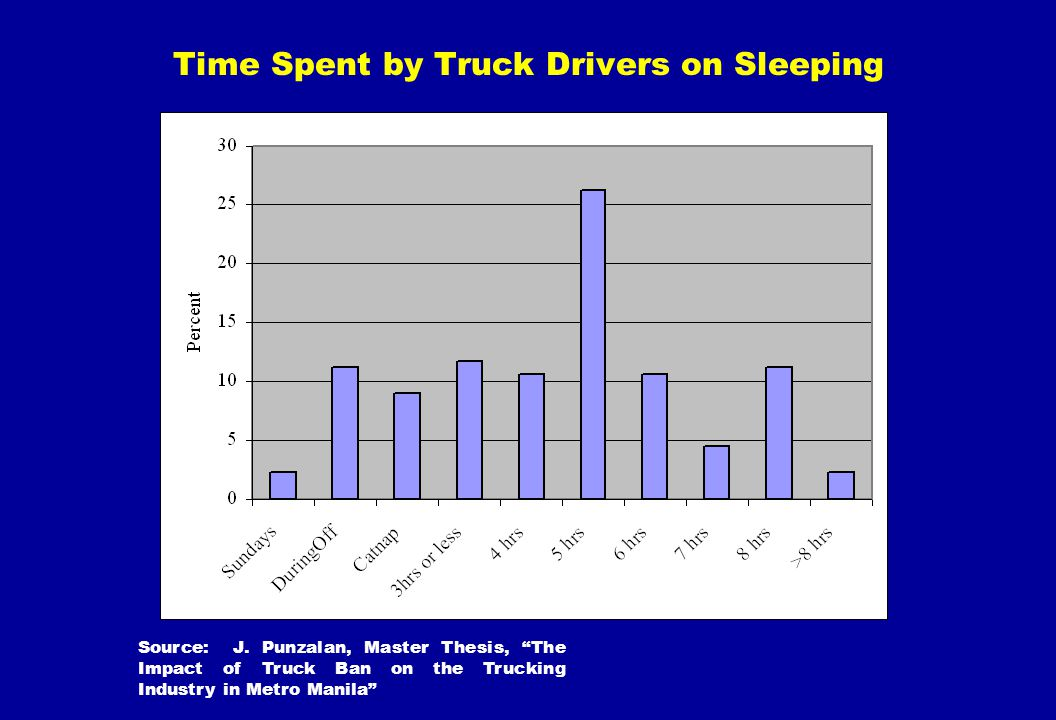 Time Spent by Truck Drivers on Sleeping