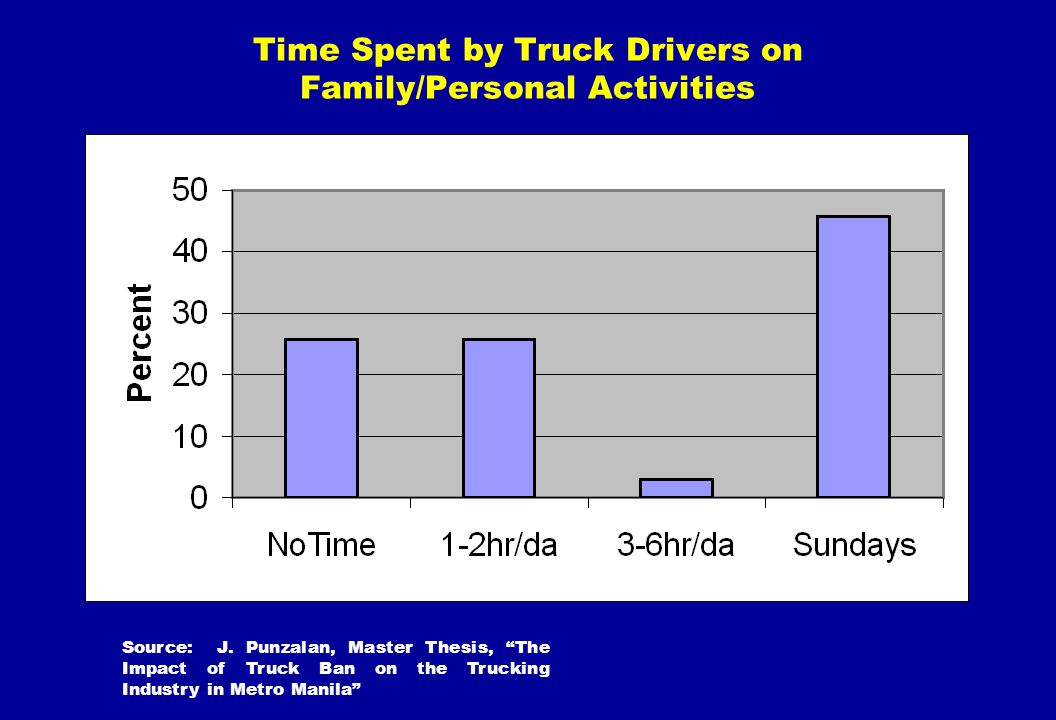 Time Spent by Truck Drivers on Family/Personal Activities