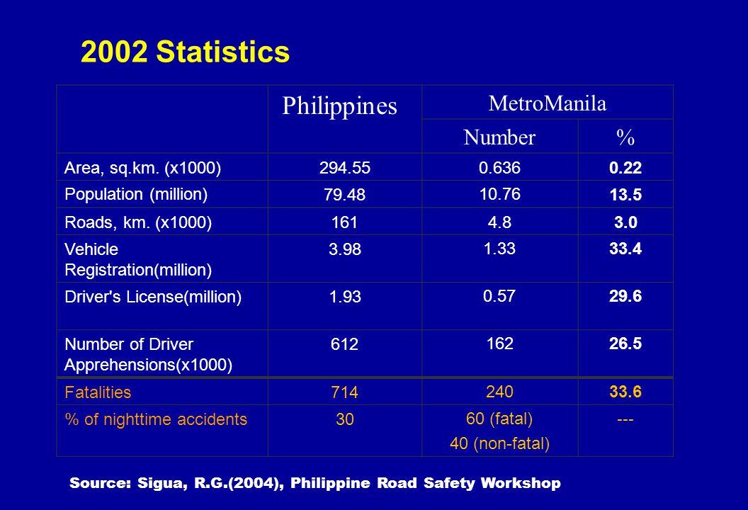 2002 Statistics Philippines MetroManila Number % Area, sq.km. (x1000)