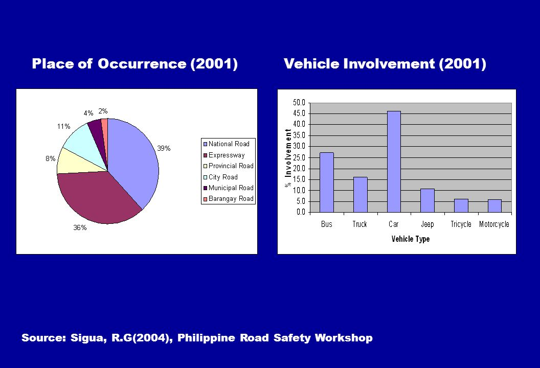 Vehicle Involvement (2001)