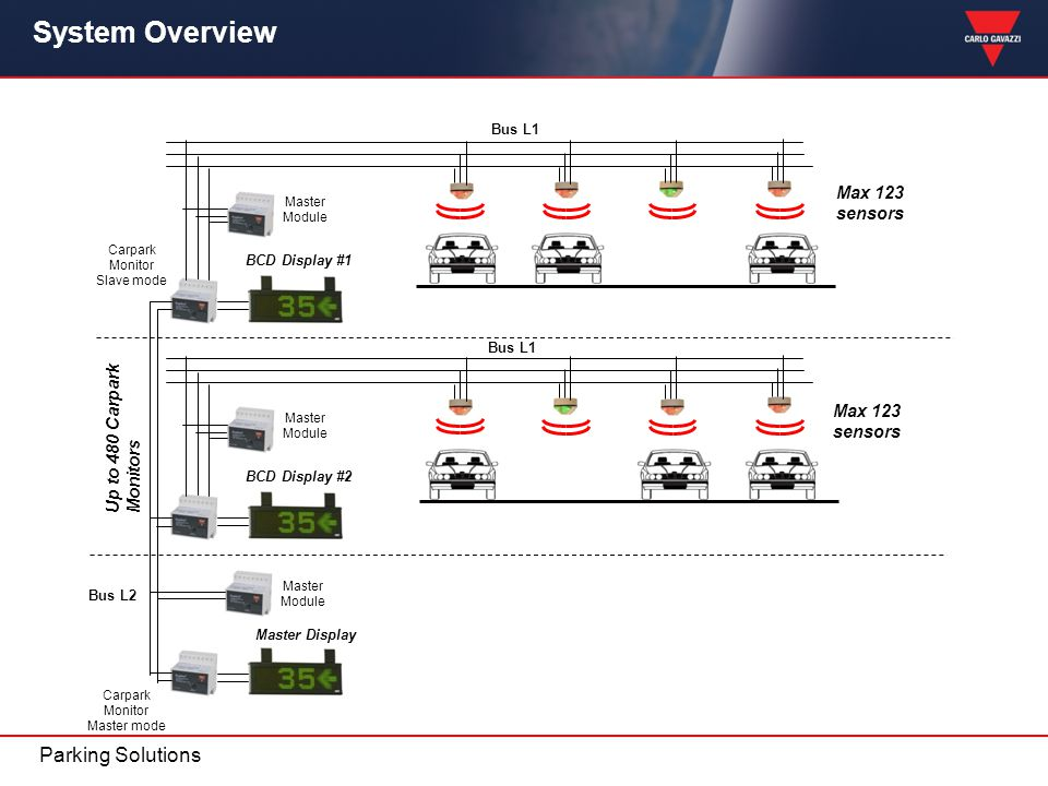 System Overview Parking Solutions Max 123 sensors