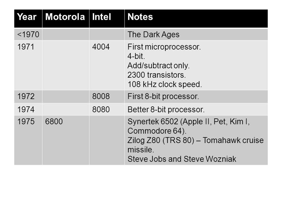 Year Motorola Intel Notes <1970 The Dark Ages 1971 4004