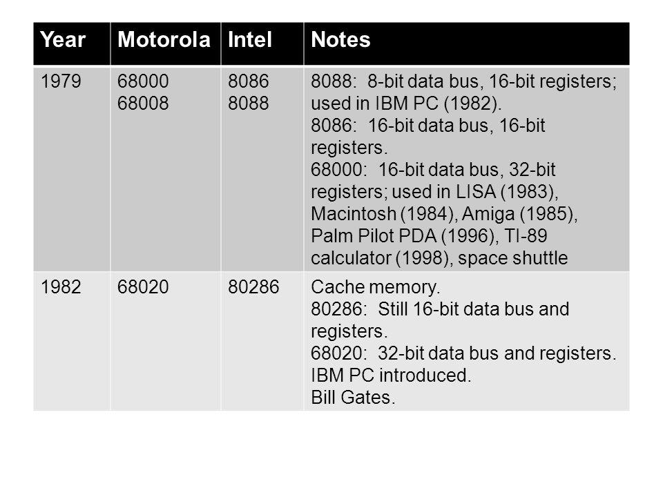 Year Motorola Intel Notes 1979 68000 68008 8086 8088