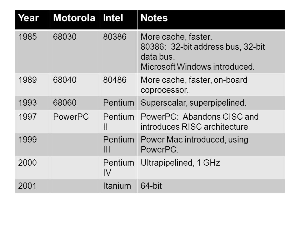 Year Motorola Intel Notes 1985 68030 80386 More cache, faster.