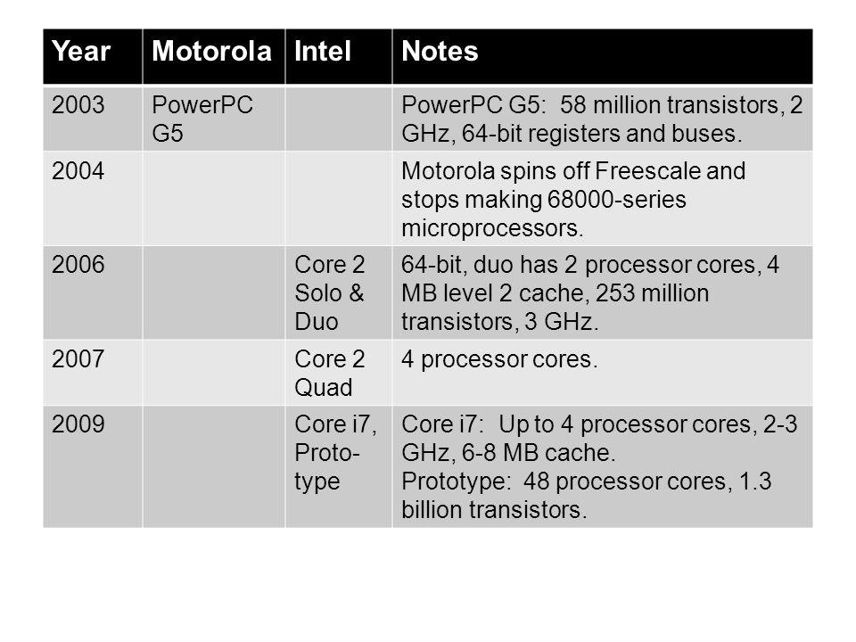 Year Motorola Intel Notes 2003 PowerPC G5