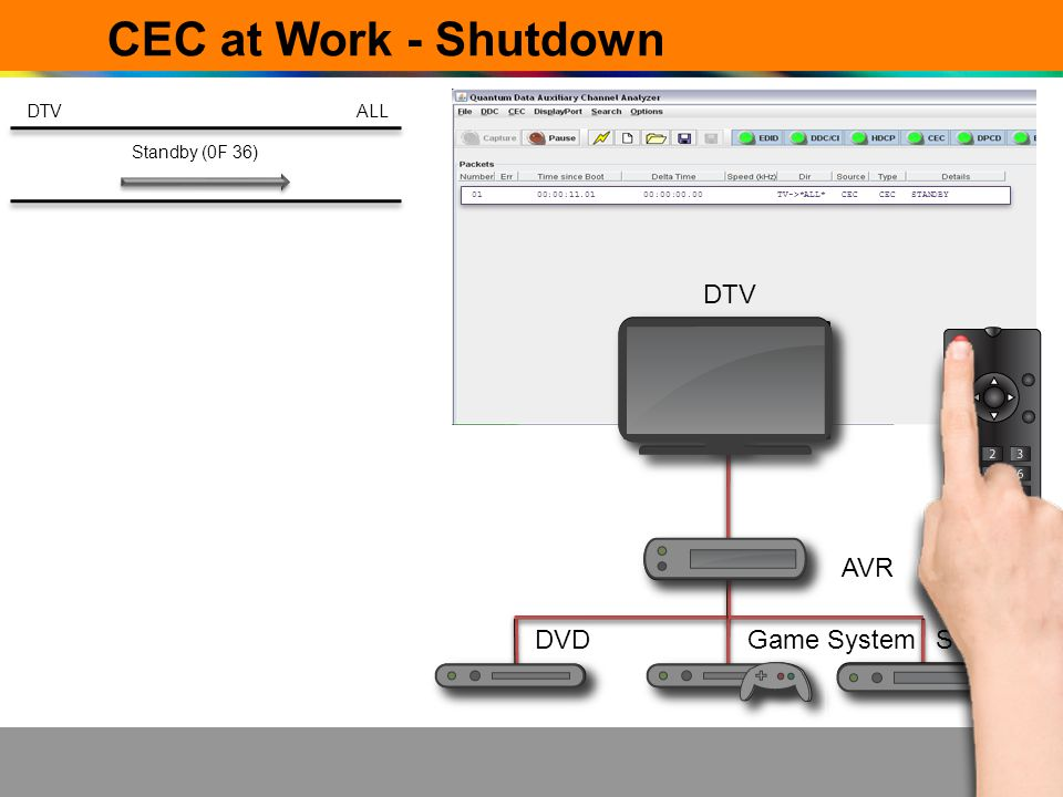 CEC at Work - Shutdown DTV AVR DVD Game System STB-DVR DTV ALL