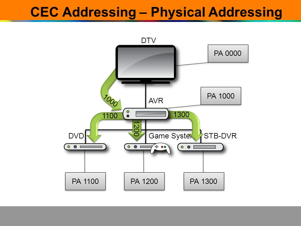 CEC Addressing – Physical Addressing