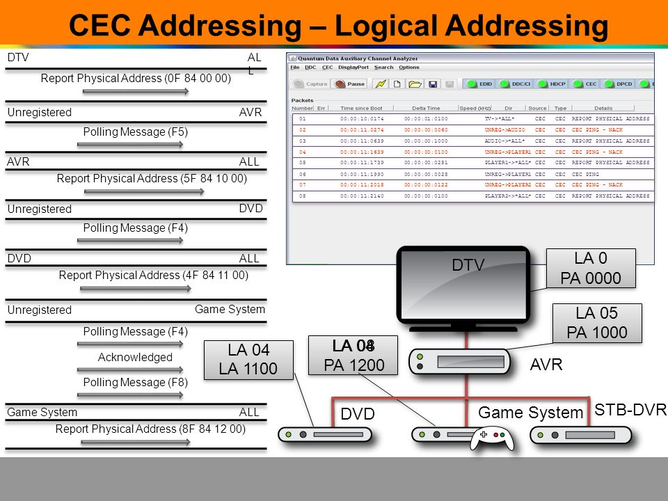 CEC Addressing – Logical Addressing