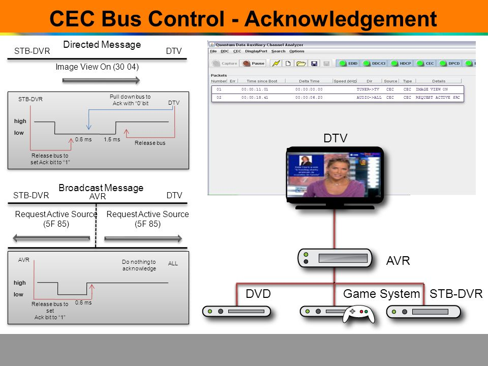CEC Bus Control - Acknowledgement