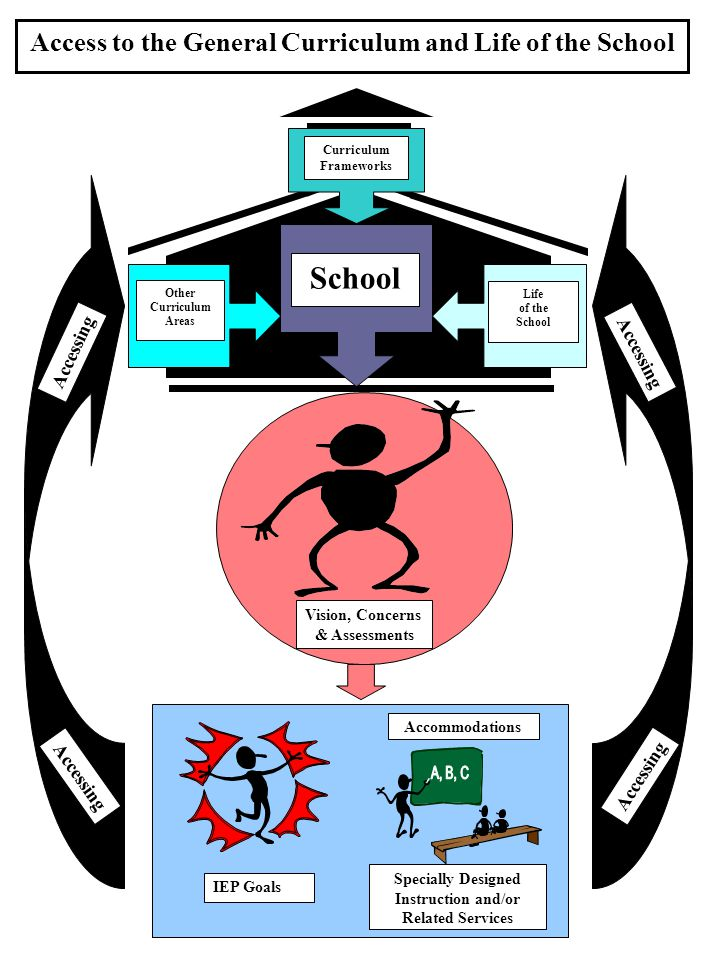 School Access to the General Curriculum and Life of the School A, B, C