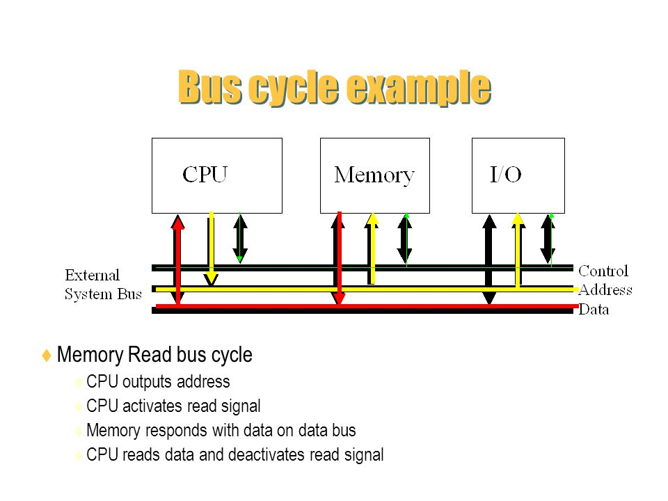 Bus cycle example Memory Read bus cycle CPU outputs address