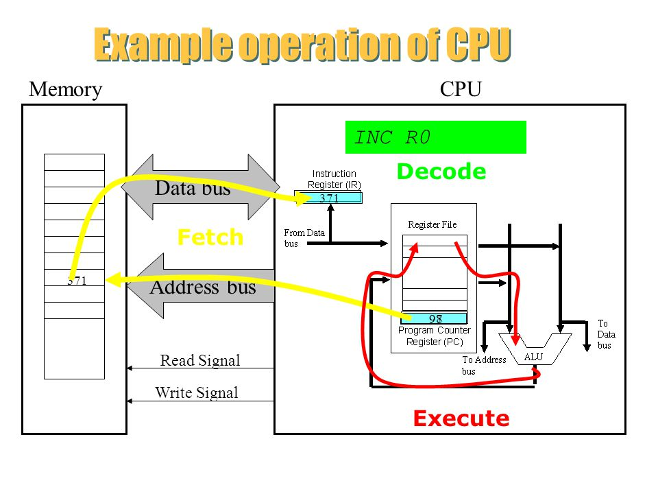 Example operation of CPU