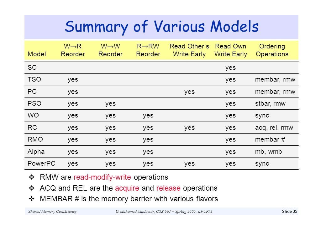 Summary of Various Models