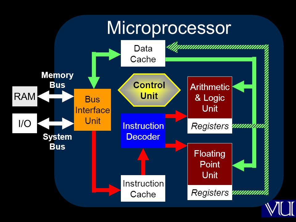 Microprocessor RAM I/O Data Cache Control Arithmetic Unit & Logic Unit