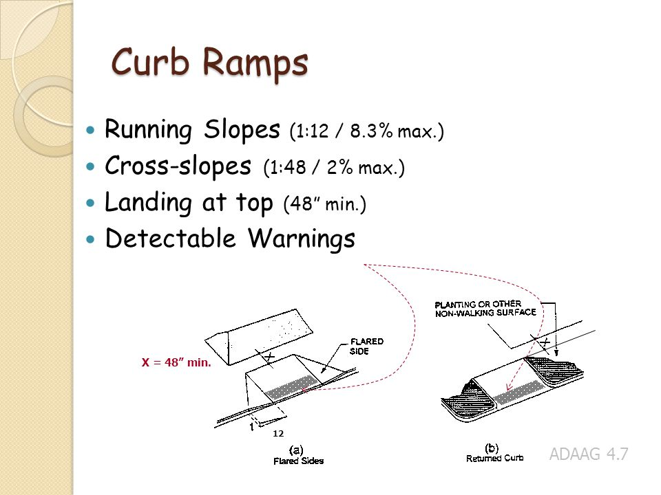 Curb Ramps Running Slopes (1:12 / 8.3% max.)