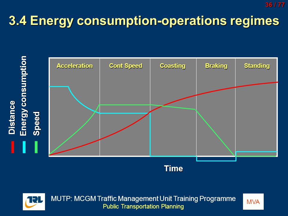 3.4 Energy consumption-operations regimes