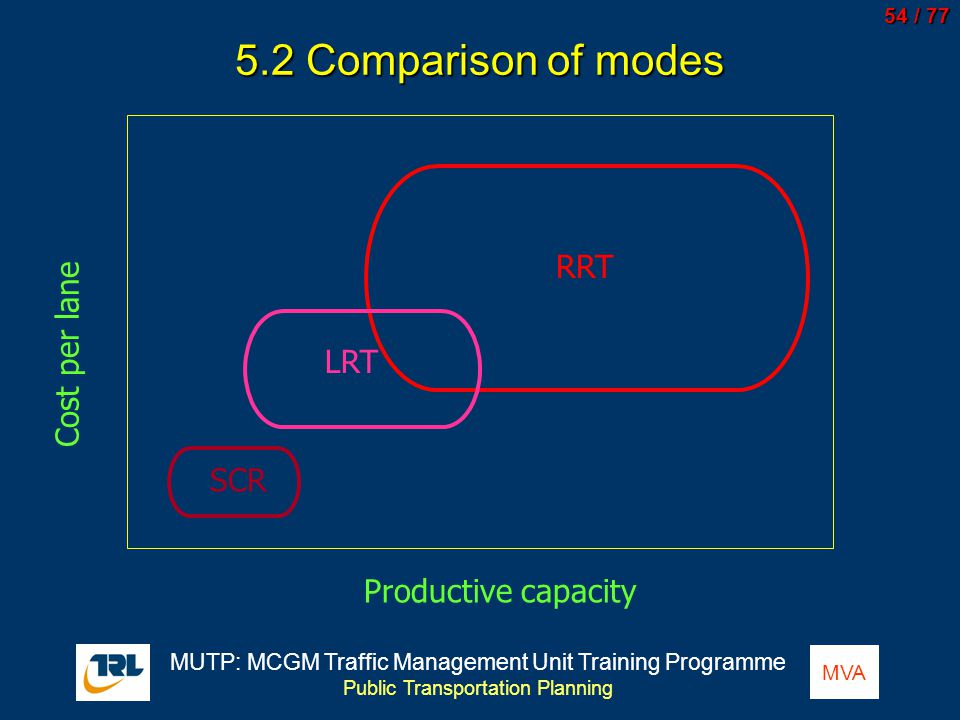 5.2 Comparison of modes RRT Cost per lane LRT SCR Productive capacity
