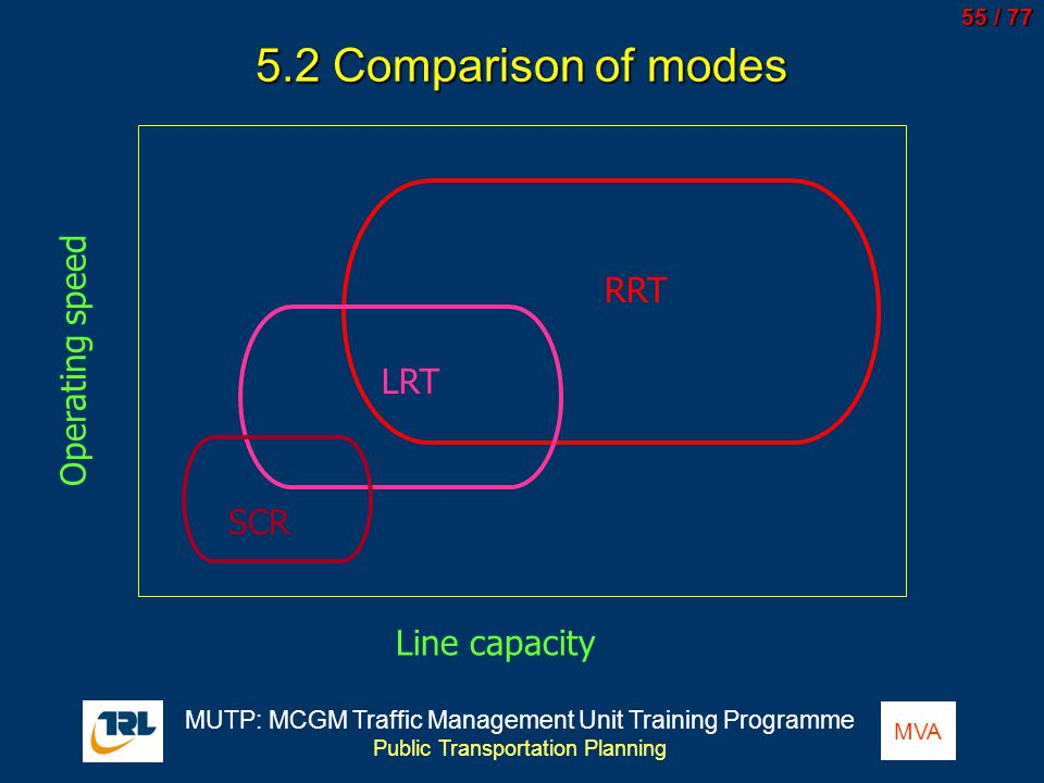 5.2 Comparison of modes RRT Operating speed LRT SCR Line capacity