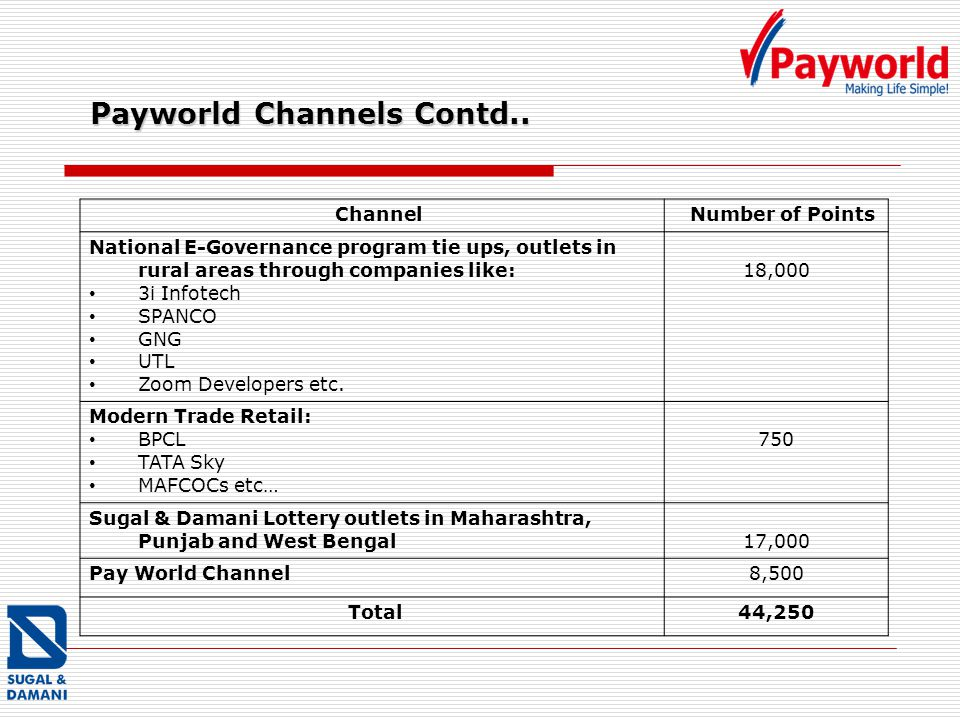 Payworld Channels Contd..
