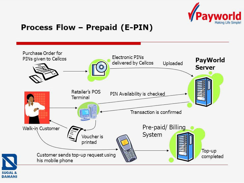 Process Flow – Prepaid (E-PIN)