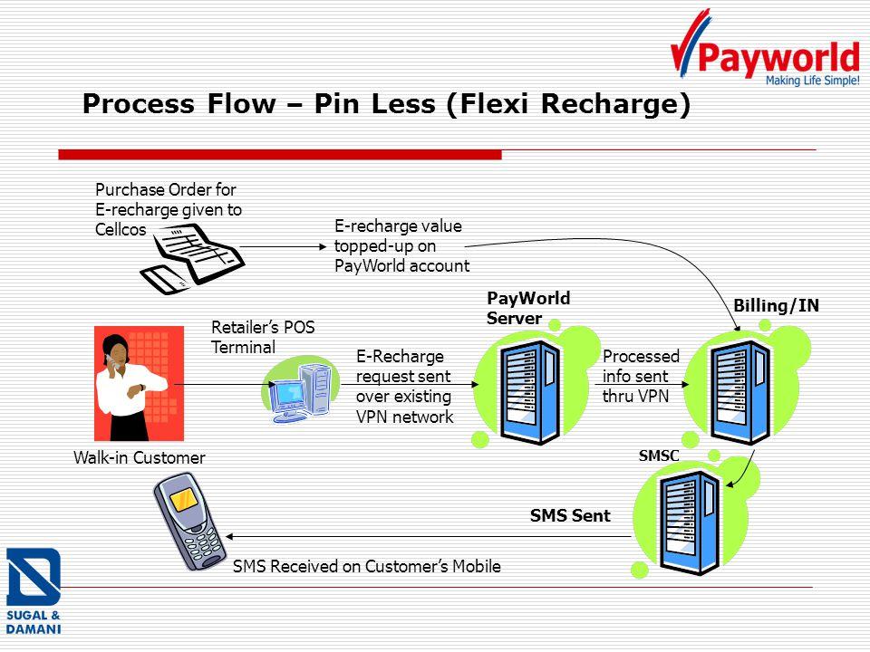 Process Flow – Pin Less (Flexi Recharge)