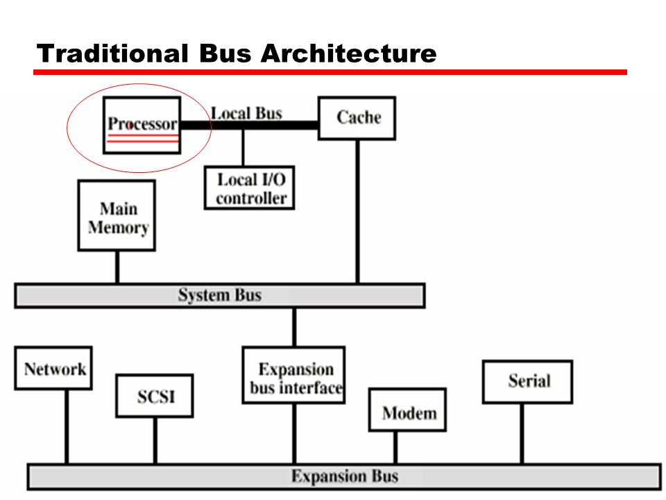 Traditional Bus Architecture
