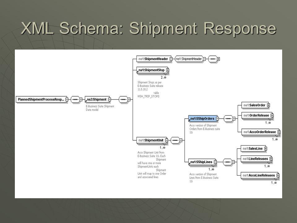 XML Schema: Shipment Response