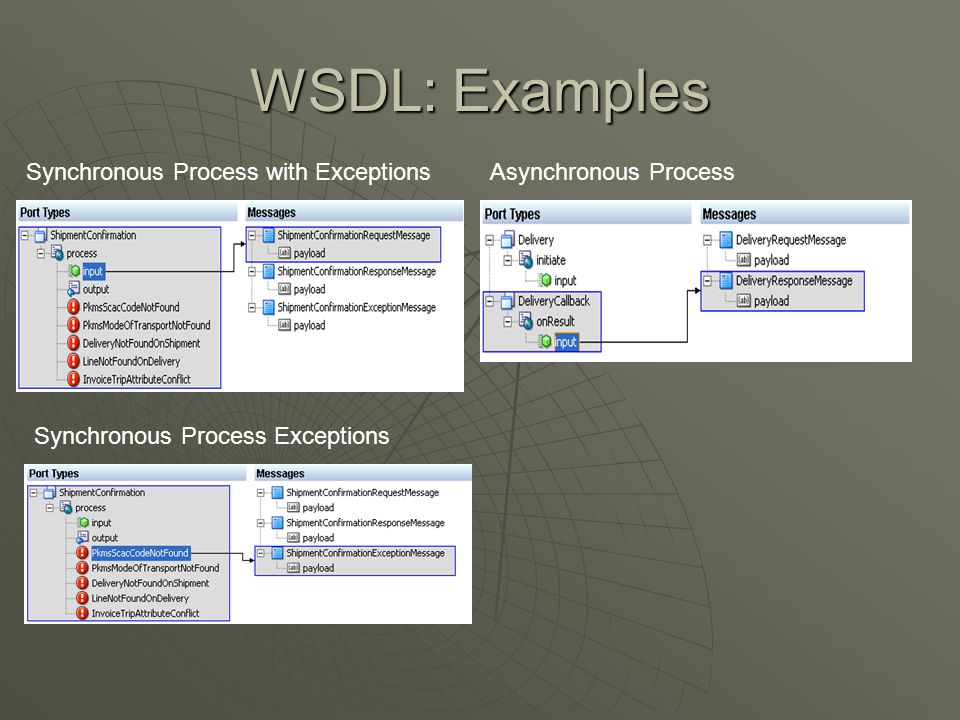 WSDL: Examples Synchronous Process with Exceptions