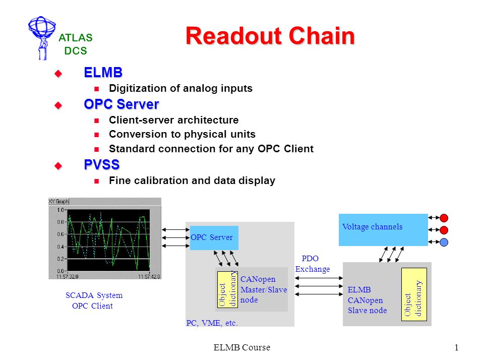 Readout Chain ELMB OPC Server PVSS Digitization of analog inputs