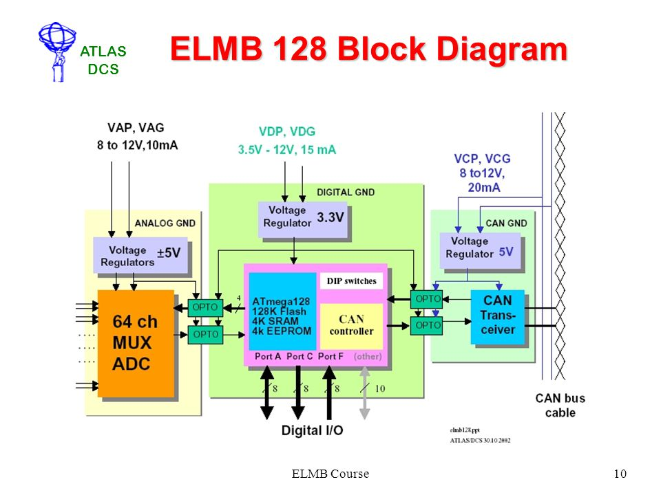 ELMB 128 Block Diagram ELMB Course