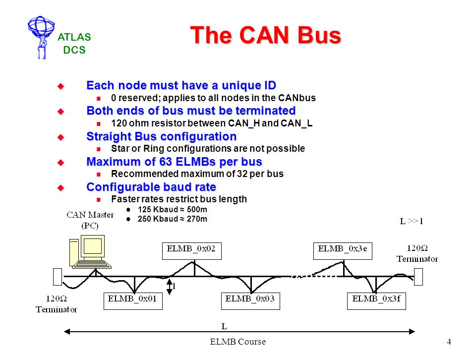 The CAN Bus Each node must have a unique ID