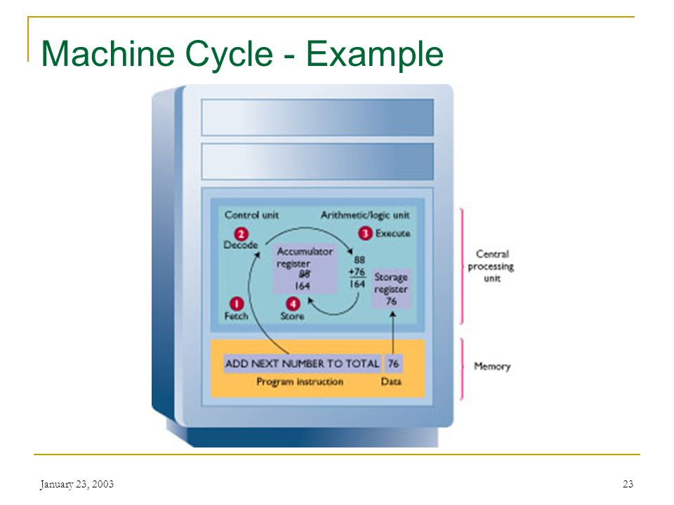 Machine Cycle - Example