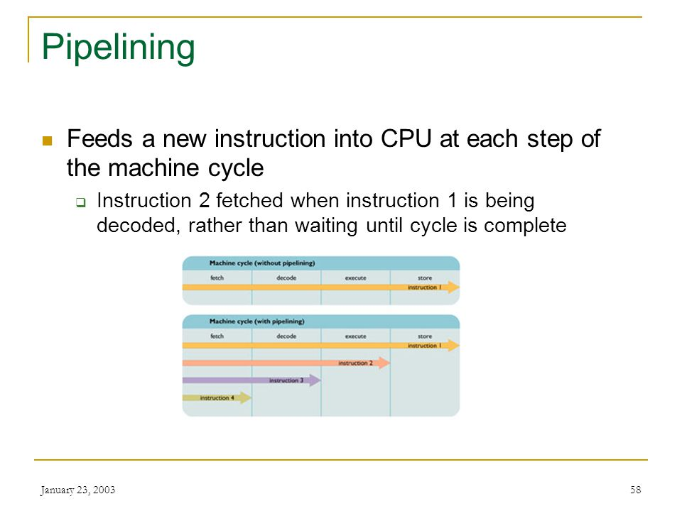 Pipelining Feeds a new instruction into CPU at each step of the machine cycle.