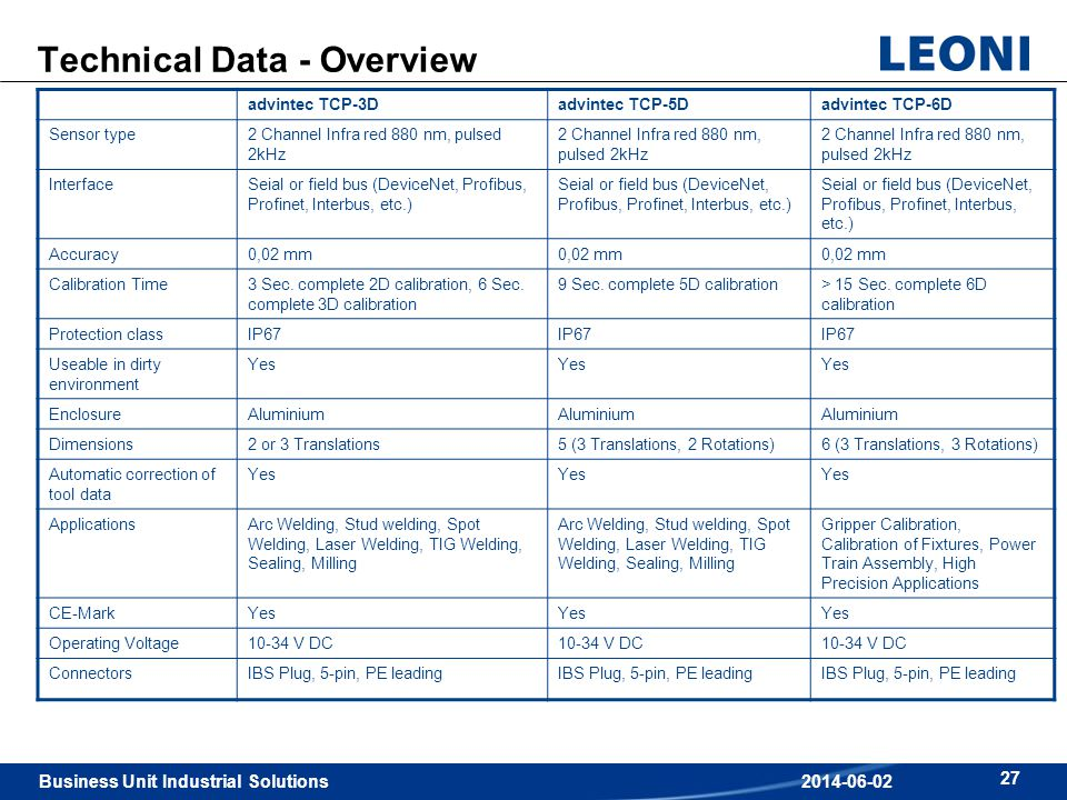 Technical Data - Overview