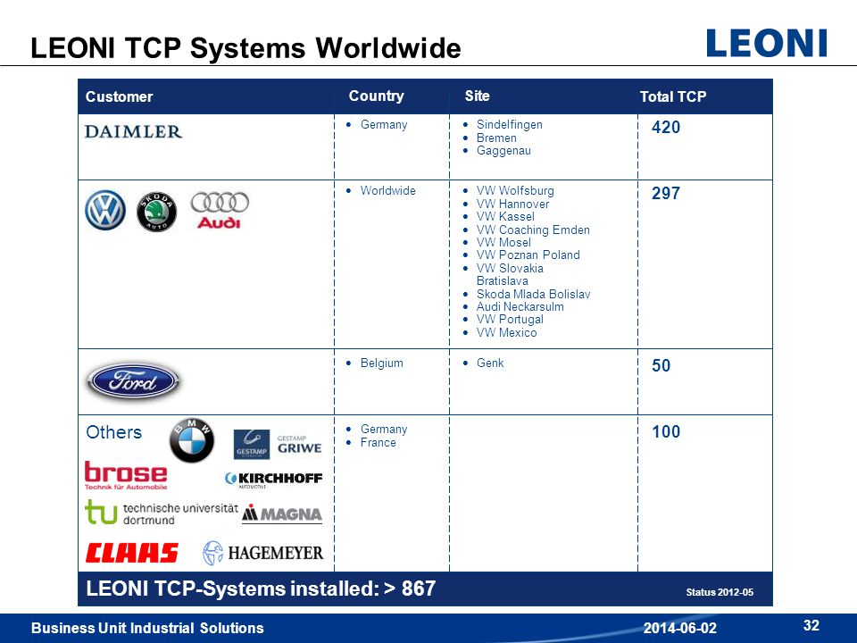 LEONI TCP Systems Worldwide