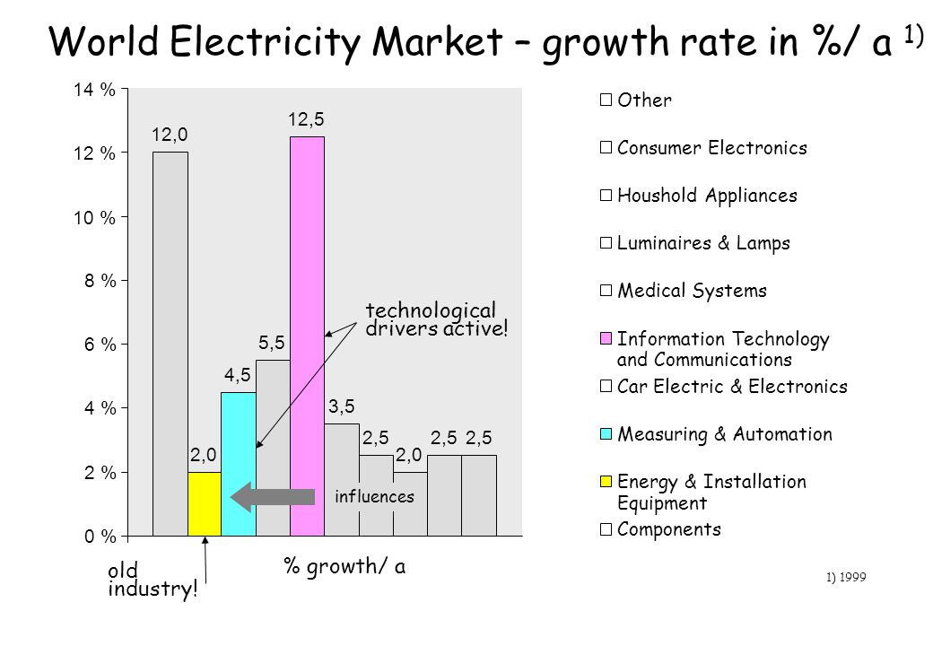 World Electricity Market – growth rate in %/ a 1)