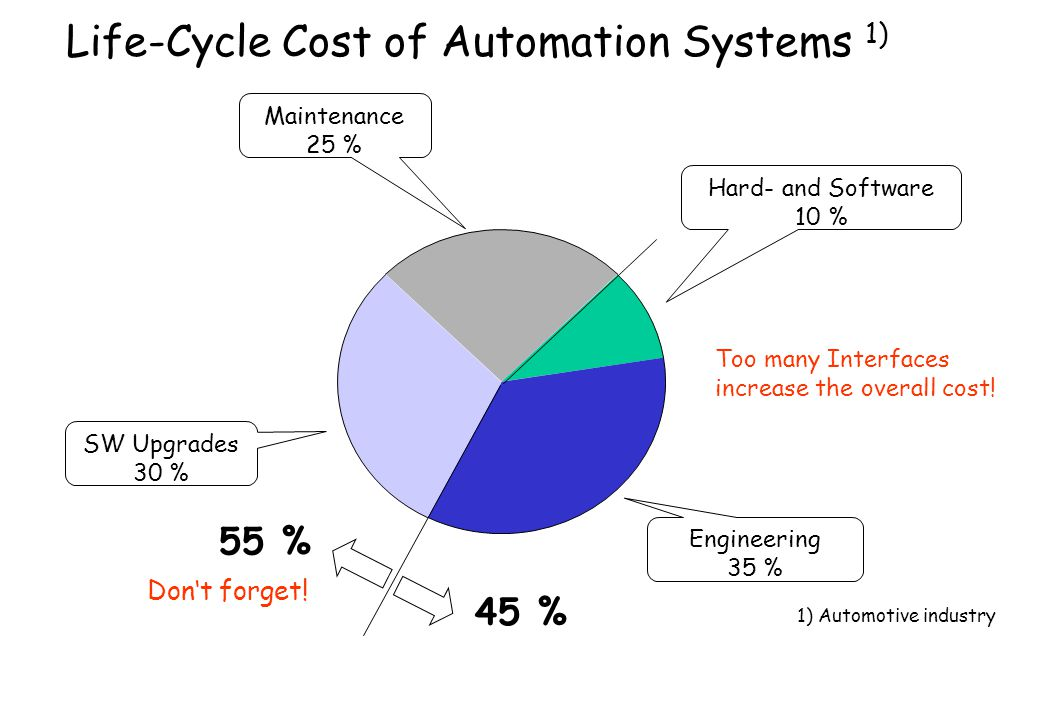 Life-Cycle Cost of Automation Systems 1)