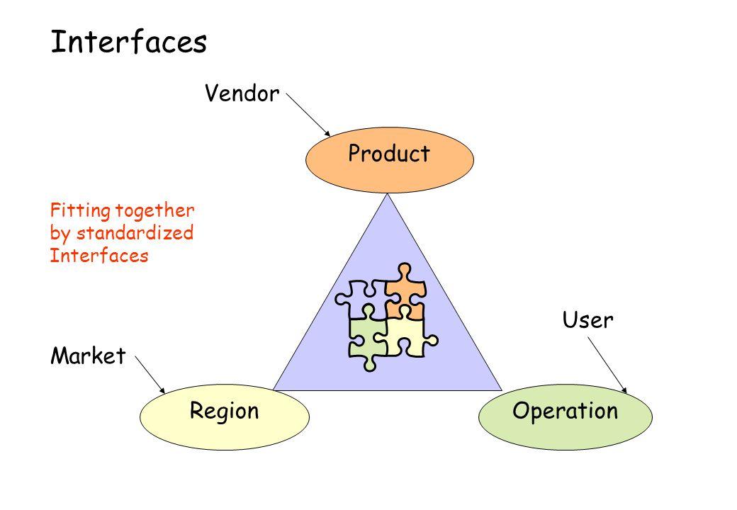 Interfaces Vendor Product User Market Region Operation